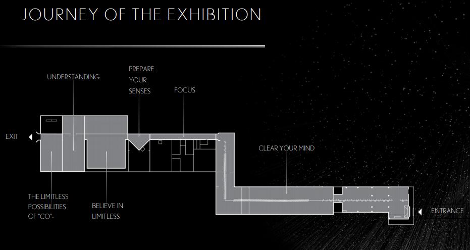 Journey of the exhibiton